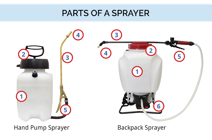 Graphic showing the parts of a sprayer